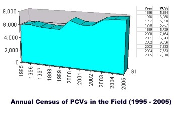 Annualcensus2005_1